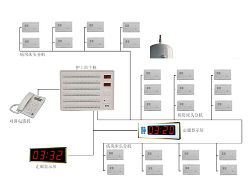 医院呼叫系统安装